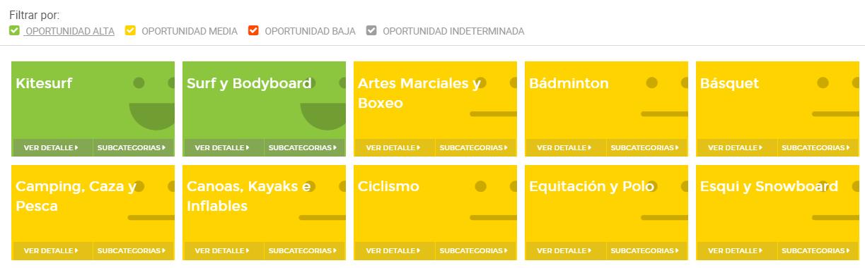 Visualización en Nubimetrics de categorías de Mercado Libre