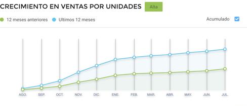 Gráfico crecimiento protectores solares ventas online Argentina