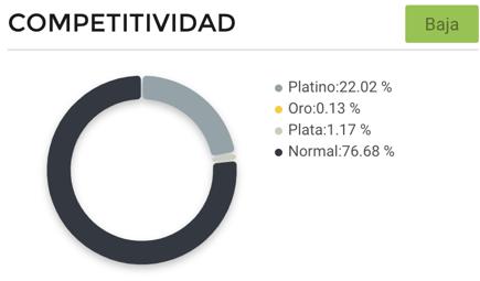 Gráfico competitividad entre vendedores lavadoras y secadoras México