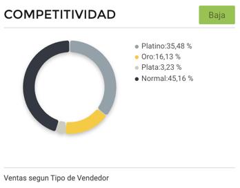 Gráfico de competitividad entre vendedores de sillas gamer en Argentina
