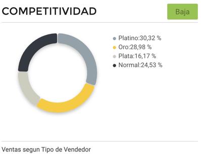 Gráfico competitividad vendedores de loncheras escolares en Brasil