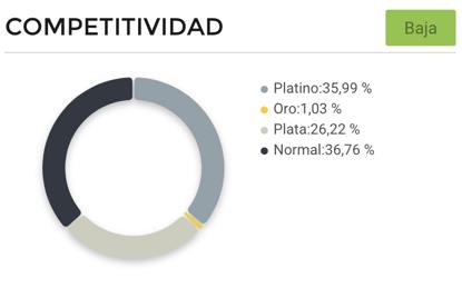 Gráfico de competitividad entre vendedores de tocadores en Argentina