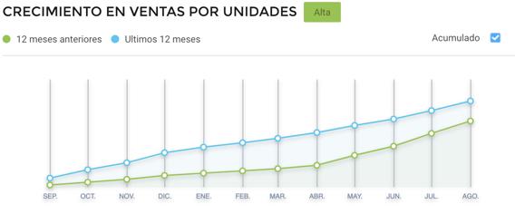 Gráfico crecimiento de ventas por unidades de tocadores en Argentina