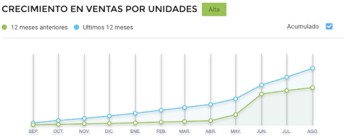 Gráfico crecimiento de ventas de delantales escolares consumo México