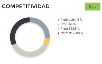 Gráfico competitividad vendedores de chimeneas eléctricas en México