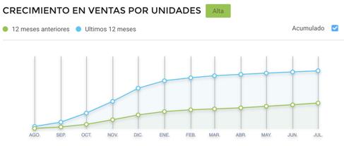 Gráfico crecimiento de ventas online de calzado de baño en Argentina
