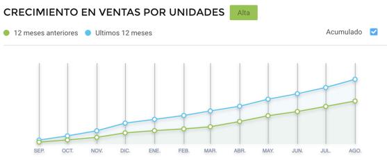 Gráfico crecimiento de ventas por unidades de tablets en Argentina