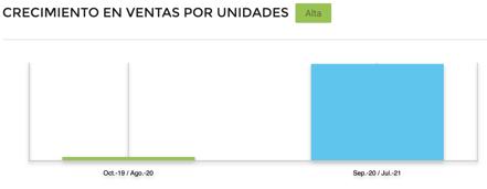 Gráfico comparativo crecimiento ventas online ropa invierno México