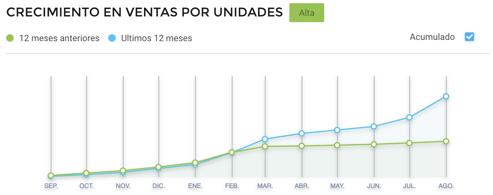 Gráfico crecimiento de ventas de loncheras escolares en Argentina