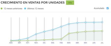 Gráfico crecimiento ventas online de repelentes insectos en Argentina