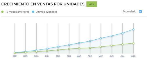 Gráfico crecimiento de ventas de loncheras escolares en México