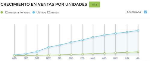 Gráfico crecimiento ventas de repelentes para insectos en Brasil