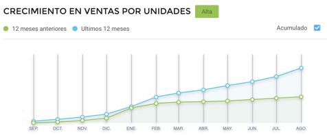 Gráfico crecimiento de ventas de loncheras escolares en Brasil