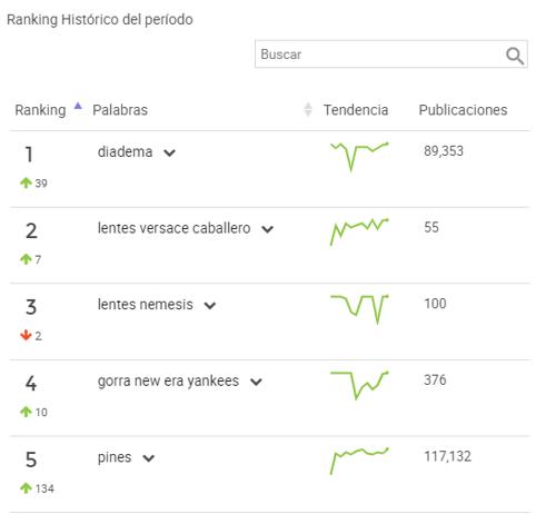 Ranking de de palabras más buscadas y publicaciones en Mercado Libre