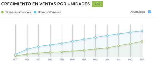 Gráfico crecimiento de ventas de heladeras Cyber Monday Brasil