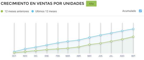 Gráfico crecimiento ventas de lavadoras y secadoras Cyber Monday México