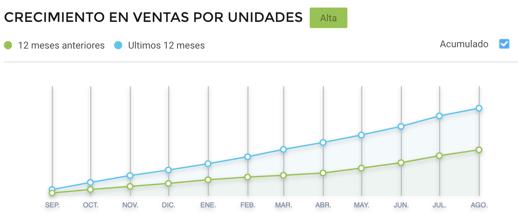 Gráfico crecimiento ventas espejos para baños Cyber Monday Argentina
