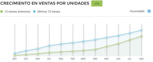 Gráfico crecimiento ventas por unidades de tocadores en Argentina 2021