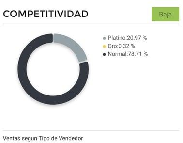 Gráfico competitividad entre vendedores de electrodomésticos en México