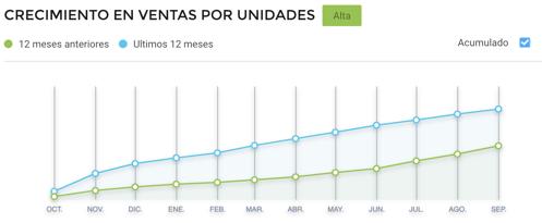 Gráfico competitividad entre vendedores electrodomésticos en Brasil