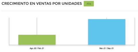 Gráfico comparativo crecimiento ventas accesorios gamer en Argentina