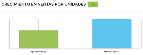 Gráfico comparativo crecimiento de ventas accesorios gamer en Brasil