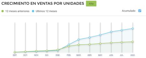 Gráfico crecimiento de ventas de uniformes escolares consumo Argentina
