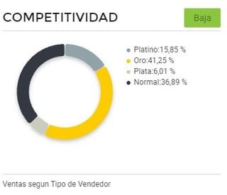 Gráfico competitividad entre vendedores drones Brasil Cyber Monday 2021