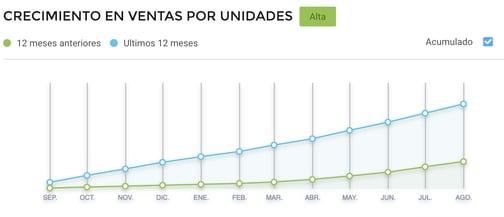 Gráfico crecimiento de ventas de infusiones por Cyber Monday Argentina