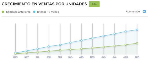 Gráfico crecimiento ventas de bicis eléctricas Brasil Cyber Monday 2021