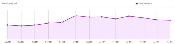 Gráfico estacionalidad ventas Mercado Libre tomado de Nubimetrics