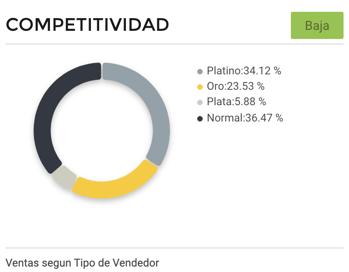 Gráfico competitividad entre vendedores bicicletas eléctricas México