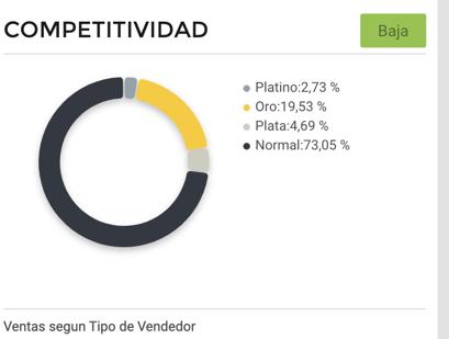 Gráfico competitividad vendedores de cuadros de autor en Argentina