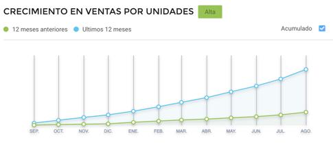 Gráfico crecimiento de ventas de delantales escolares consumo Brasil