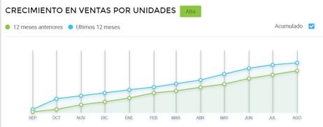Gráfico crecimiento ventas pompones en día de la independencia México