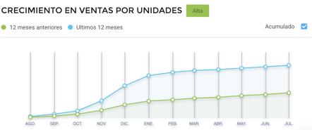 Gráfico crecimiento ventas de chimeneas eléctricas en México