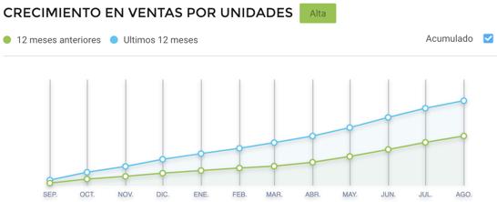 Gráfico crecimiento ventas por unidades de masajeadores en Argentina