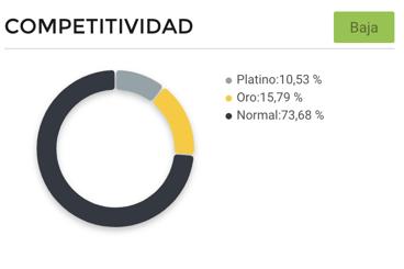 Gráfico competitividad vendedores repelentes para insectos Argentina