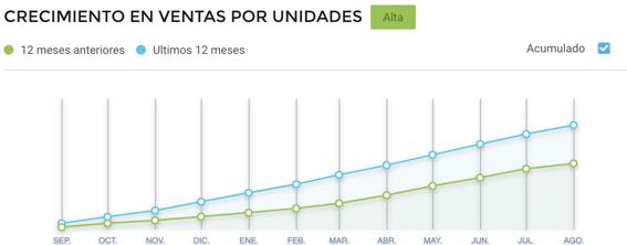 Gráfico crecimiento ventas de e-readers por Día de la Madre Argentina