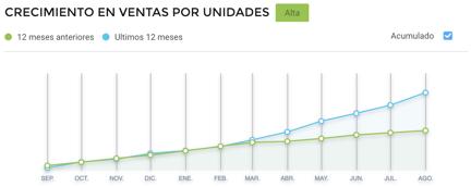Consumo de cabinas inflables para photobooth más vendidas en México